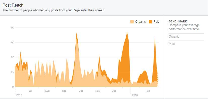 Facebook Organic Reach is dead