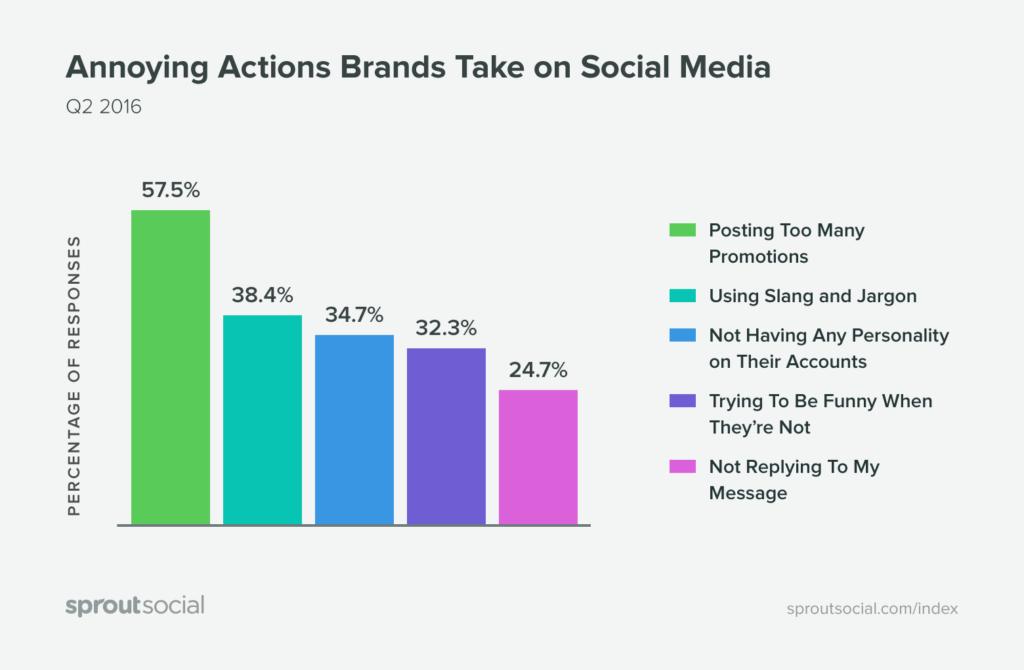 social-media-annoying-actions